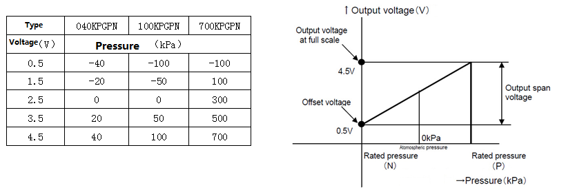 0-40kPa Gas Pressure Sensor