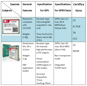 Differences in general features、specification for GPS、specifications for GPRS data and certifications.