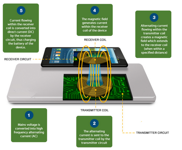 the process of wireless charging and power