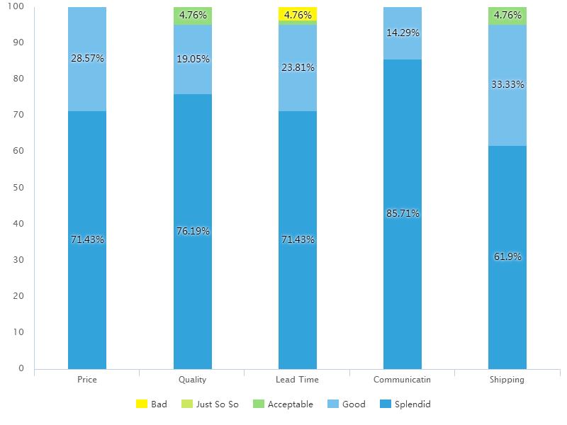 pcb-service-chart