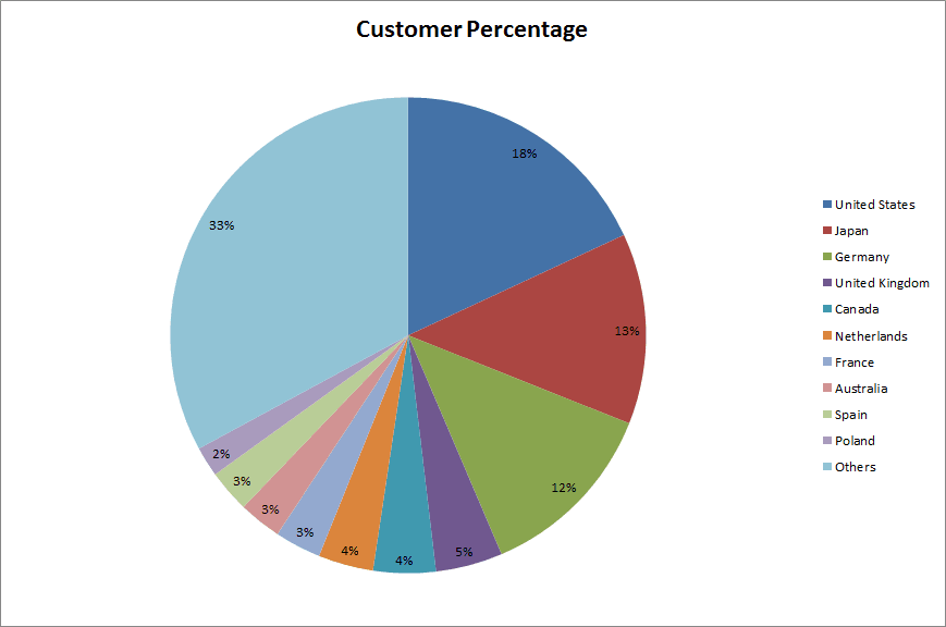 customer percentage