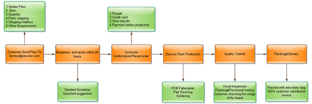 Elecrow PCB assembly service workflow chart