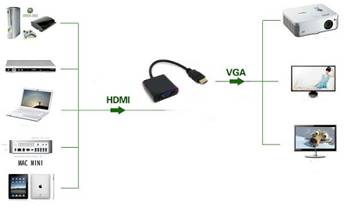 HDMI To VGA+Audio Adapter