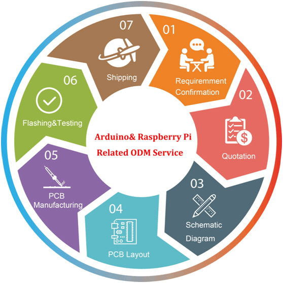 PCB Design (Arduino&Raspberry Pi Related ODM Servcie)