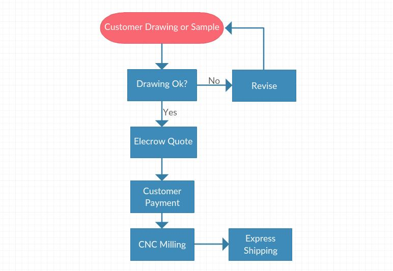 CNC_Milling_Service-1