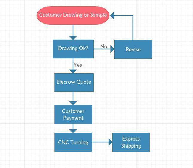 CNC_Turning_Service-1