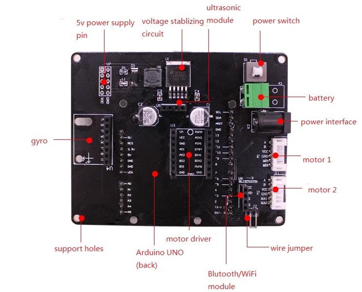 development-board-2