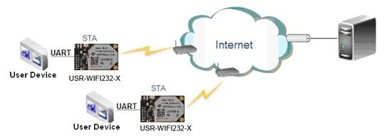 Serial Wifi Module- USR232